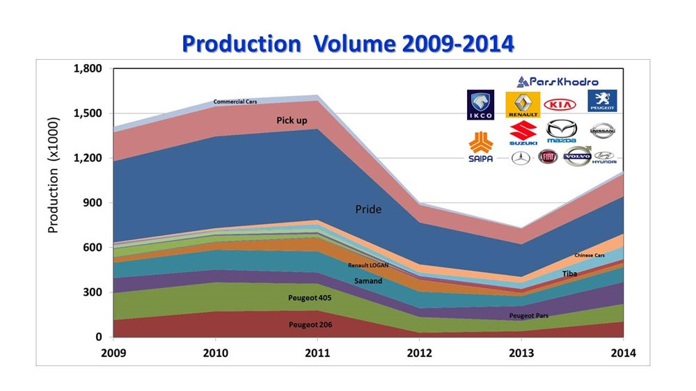Market Overview of Automotive Sector in Iran 2014